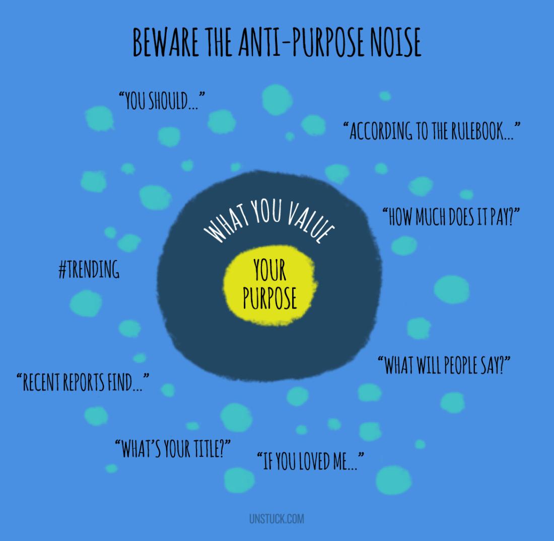 Beware the Anti-Purpose Noise